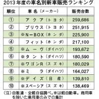 ranking2013