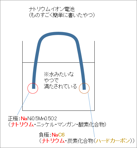 Na-ion1